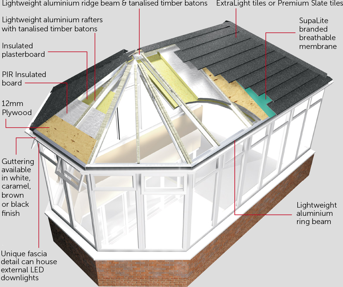 Solid Conservatory Roof System Diagram